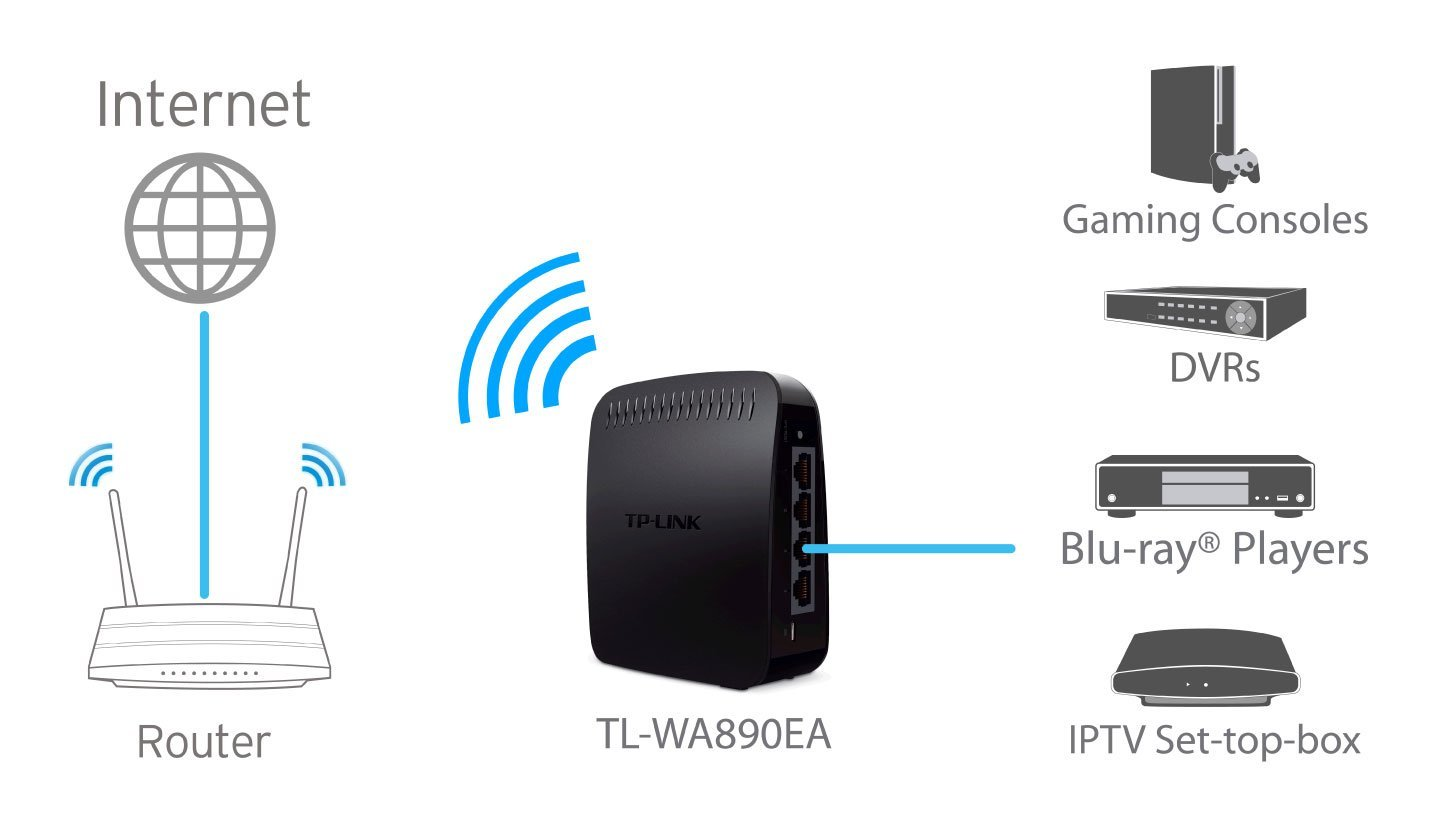 Schema Cablaggio Cavo Ethernet : Come trasformare un dispositivo ethernet in wi fi why tech