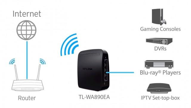 Come trasformare un dispositivo ethernet in Wi-Fi